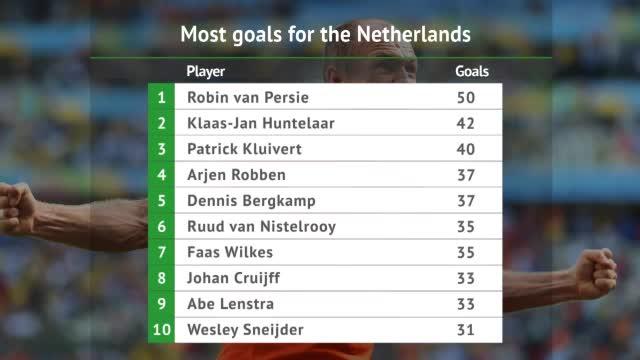 Robbens Oranje-Karriere in Zahlen