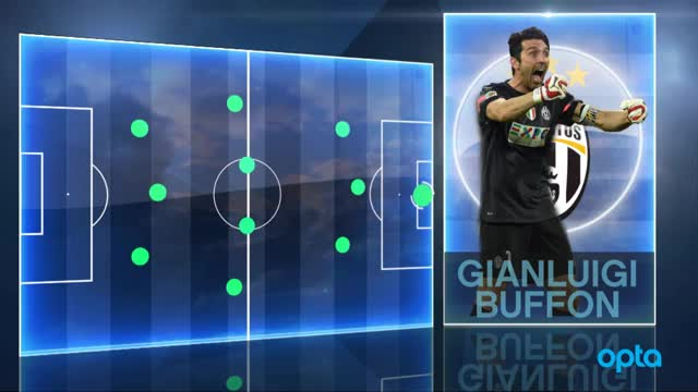 Stars of the Year: Buffon mit Wahnsinns-Serie