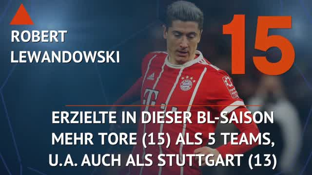Tops und Flops: Lewandowski hui, Gomez pfui