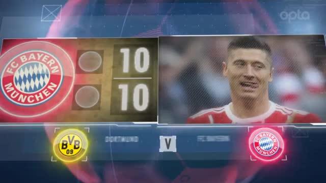 Fünf Fakten vor dem 11. Spieltag