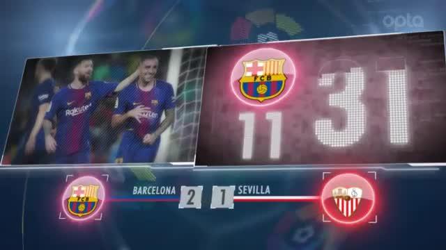 Fünf Fakten nach dem Topspiel Barca vs. Sevilla