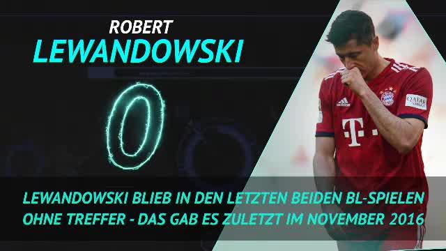 Tops und Flops: Lewandowski mit Formschwäche
