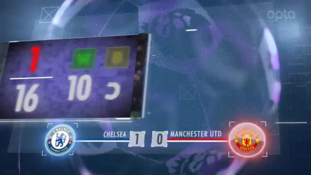 Fünf Fakten nach dem 11. Spieltag