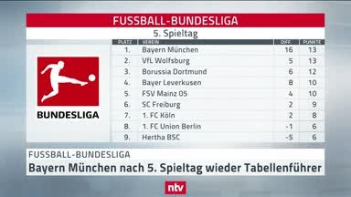 Droht der Bundesliga erneut Langeweile?