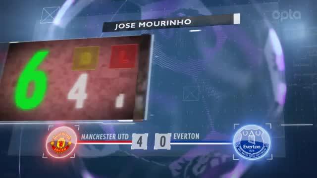 Fünf Fakten nach dem 5. Spieltag