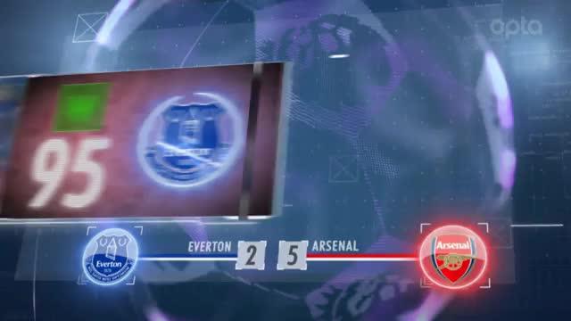 Fünf Fakten nach dem 9. Spieltag