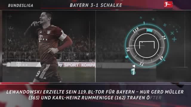 Fünf Fakten nach dem 21. Spieltag